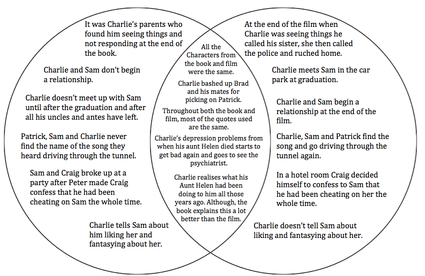 Book-film  Venndiagram